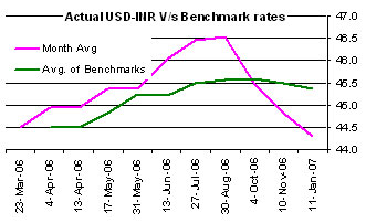 Actual usdinr vs benchmark rates
