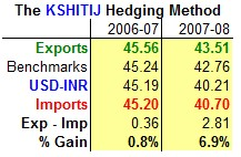 The Kshitij Hedging Method 06-07