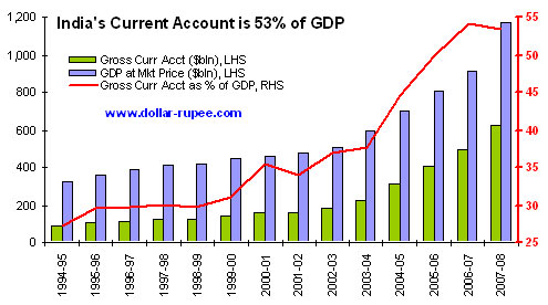 India's Current Account