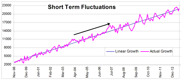 Short Term Fluctuations