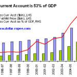 India's Current Account