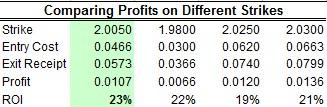 Comparing profits on different Strikes