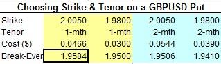 Choosing Strike & Tenor on a GBPUSD Put