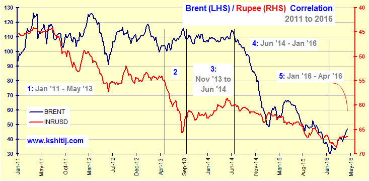 Brent Rupee Corelation