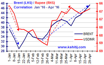Brent Rupee Jan16-Apr-16