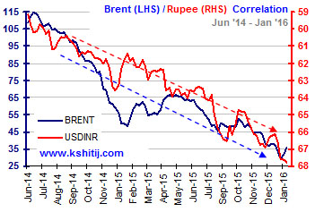 Brent Rupee Jun14-Jan16