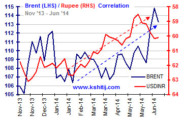Brent Rupee Nov13-Jun14