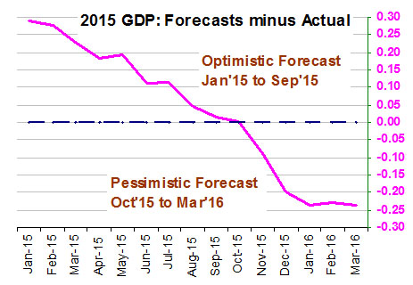 2015 GDP: Forecasts minus Actual