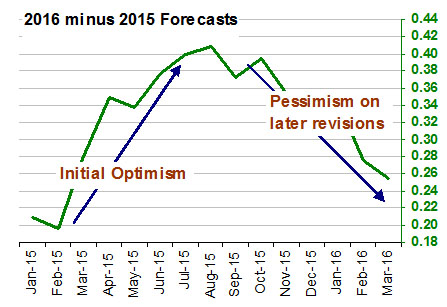 2016 minus 2015 Forecasts