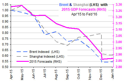 Brent & Shanghai with 2015 GDP Forecasts