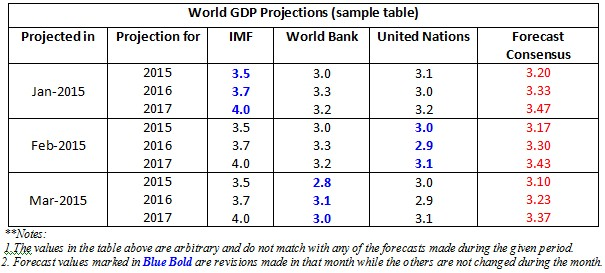 Global GDP projections sample table