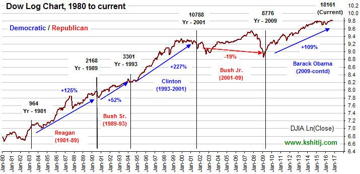 Dow Log Chart
