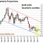 EUR March17 Qrtly Projections