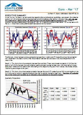 Euro Mar17 Longterm Report