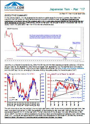Japanese Yen Mar17 Longterm Report