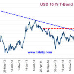 US 10 year Tbond Yields