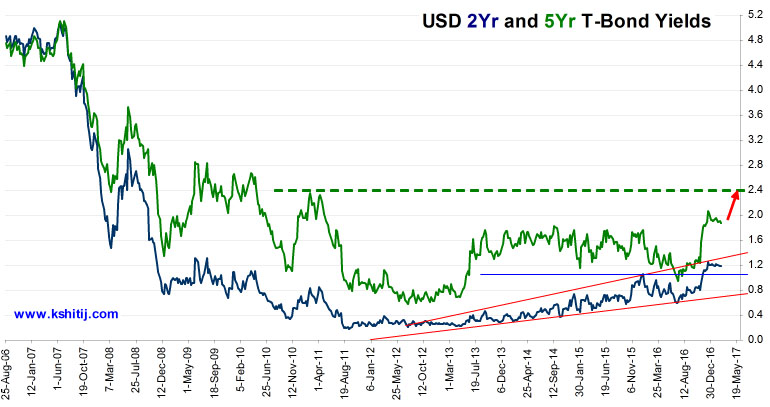 US TBond Yields 02year and 05year