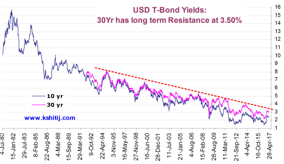 US TBond Yields 10year and 30year