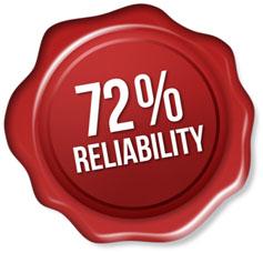 72 percent reliability