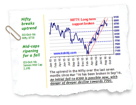 Nifty View Oct'16