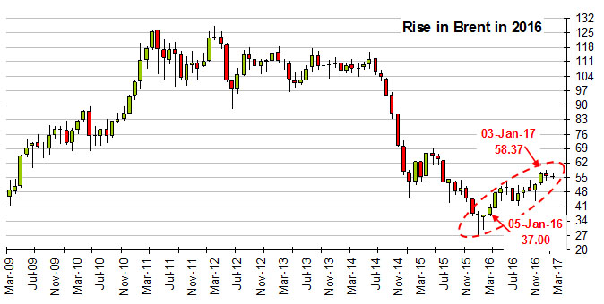 Rise in Brent