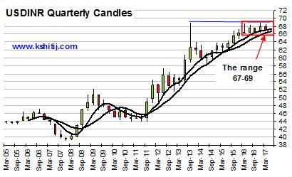 USDINR Quarterly Candles