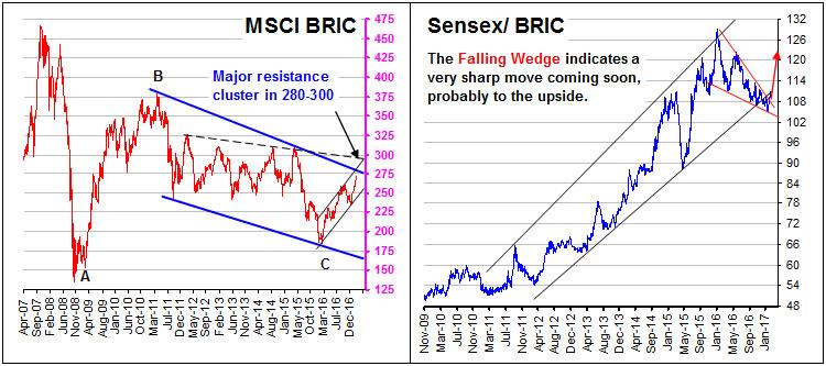 MSCI Bric and Sensex Bric