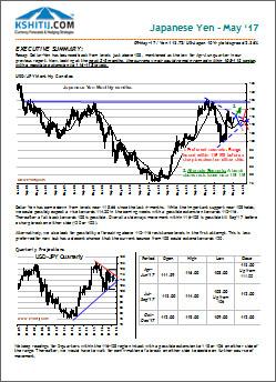 Japanese Yen May17 Longterm Report