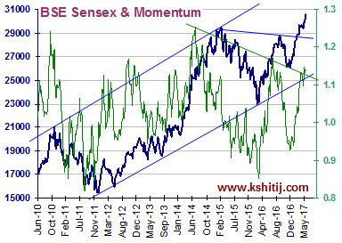 BSE Sensex and Momentum