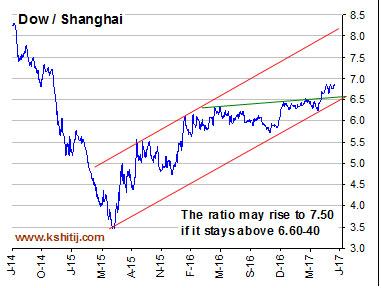 Dow / Shanghai