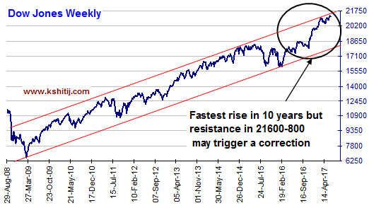 Dowjones Weekly Fastest Rise