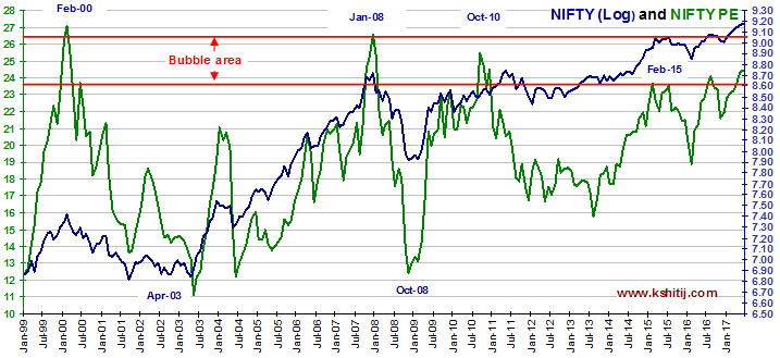 Nifty Log and Nifty PE