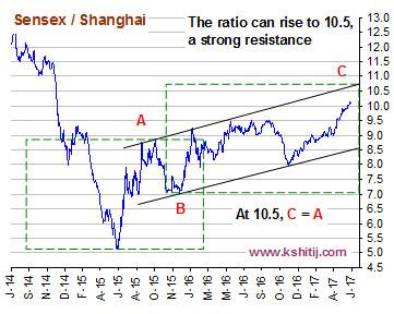 Sensex / Shanghai