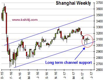 Shanghai Weekly