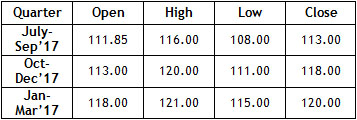 Quarterly Projections Table Jul17