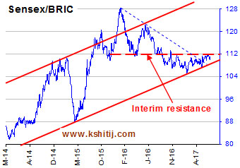 Sensex / BRIC