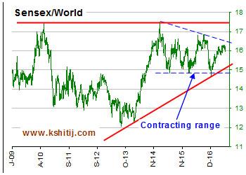 Sensex / World