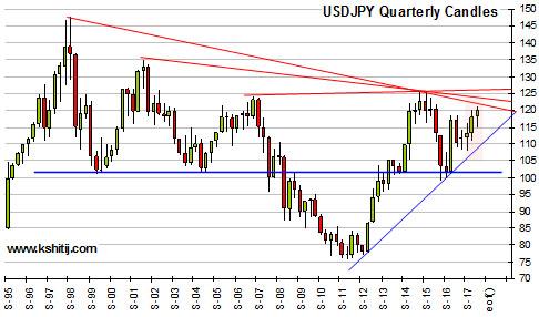 USDJPY Quarterly Projections Jul'17 Chart