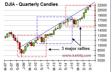DJIA Quarterly Candles