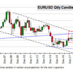 EURUSD Qrtly Candles