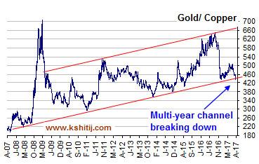 Gold/Copper