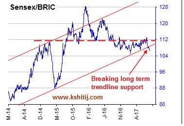 Sensex BRIC Aug17