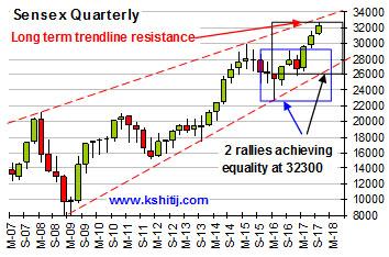 Sensex Quarterly