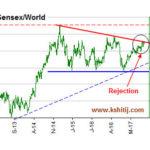 Sensex/World
