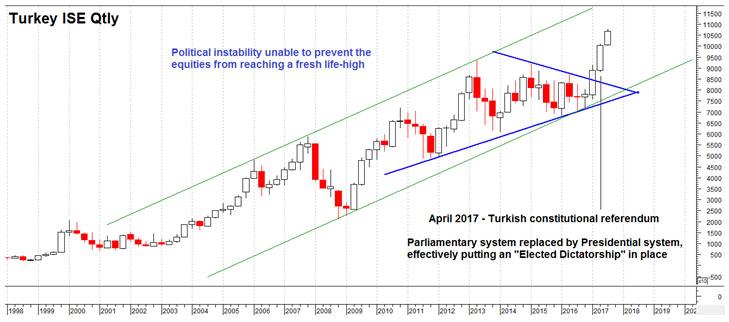 Turkey ISE Qtly