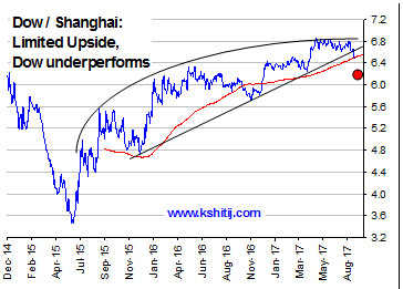 Dow/Shanghai limited upside