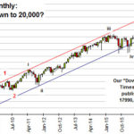Dow Jones Monthly