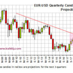 Euro Quarterly Projections