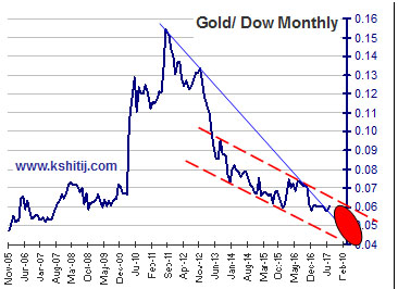 Gold Dow Monthly