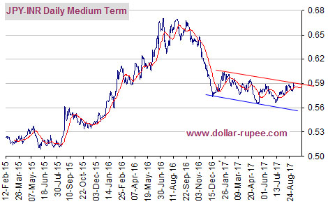 JPYINR Daily Medium Term